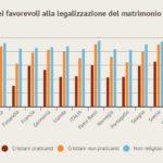 Aborto e matrimoni gay: come la pensano i cristiani europei?